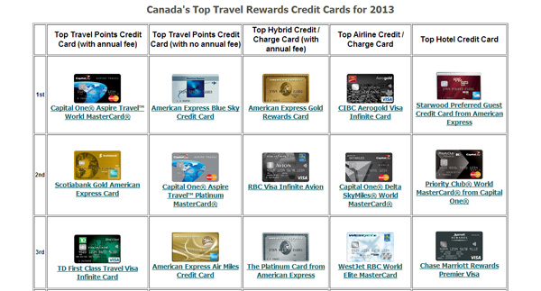 Canada's top rewards cards